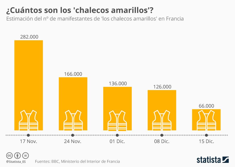 Infografía: ¿Se apaga el movimiento de los 'chalecos amarillos'? | Statista