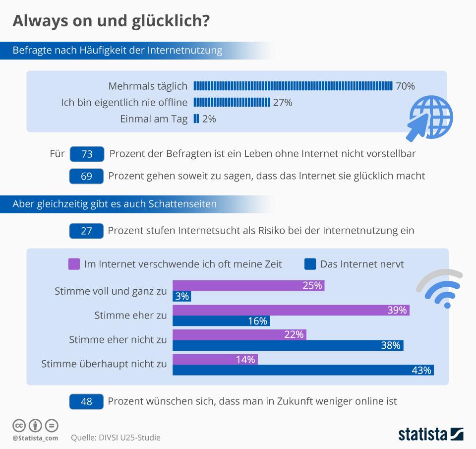 Infografik: Always on und glücklich? | Statista
