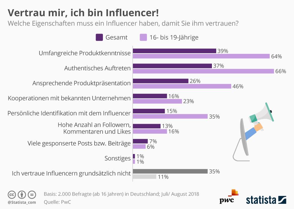 Infografik: Vertrau mir, ich bin Influencer!   Statista