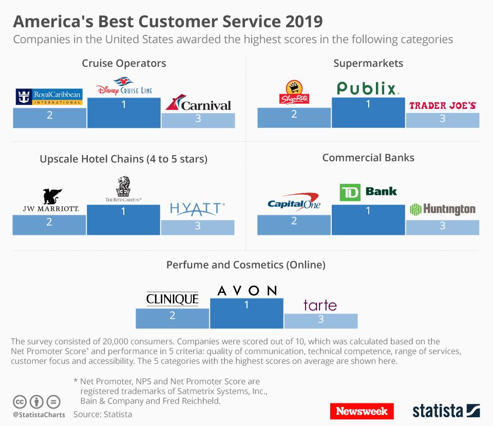 Infographic: America's Best Customer Service 2019 | Statista