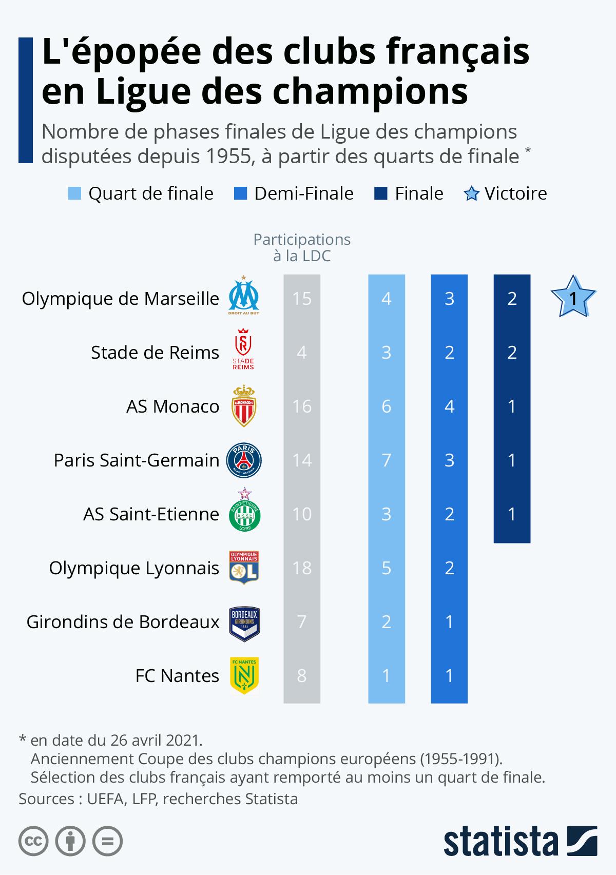 Infographie: L'épopée des clubs français en Ligue des champions | Statista