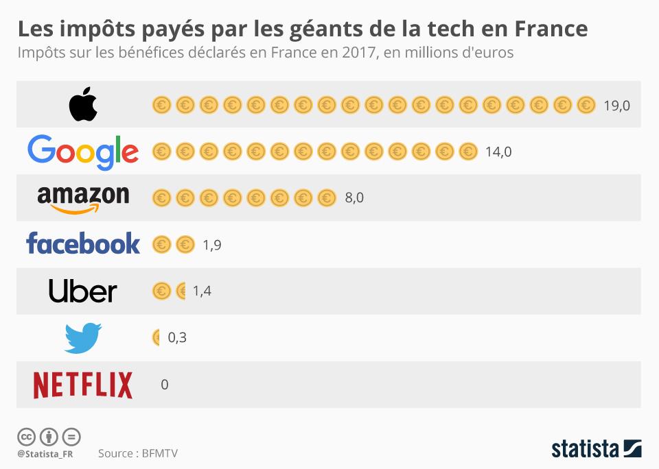 Infographie: Les impôts payés par les géants de la tech en France | Statista