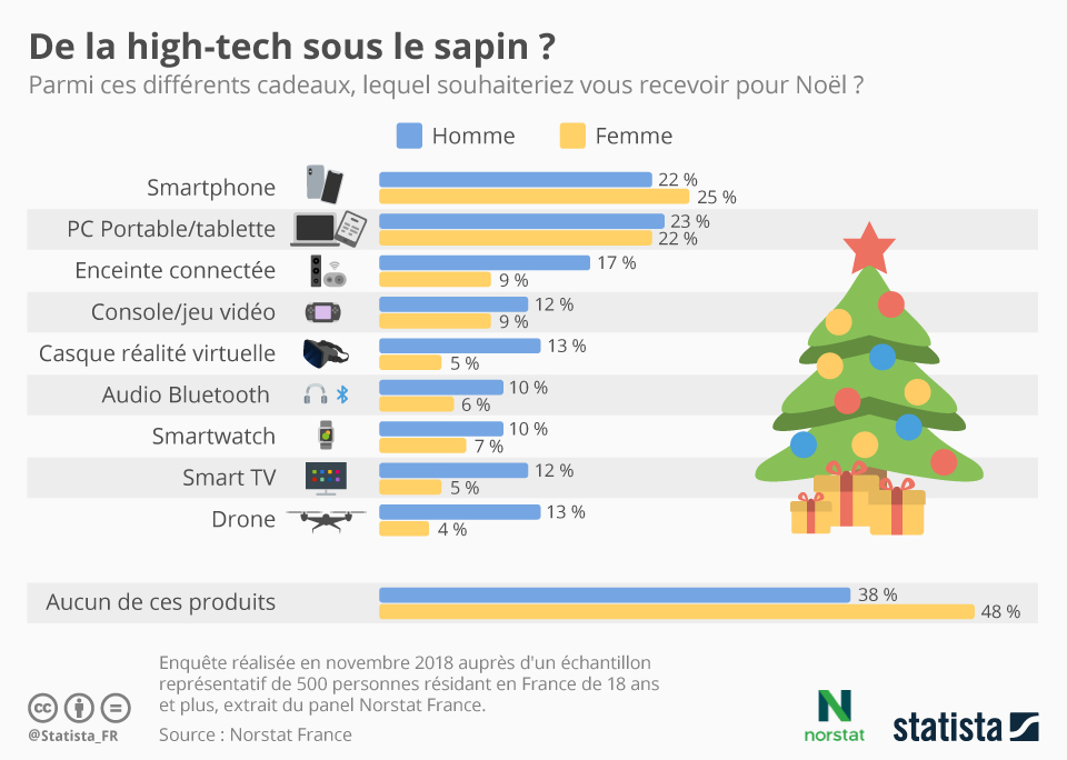 Infographie: De la high-tech sous le sapin ? | Statista