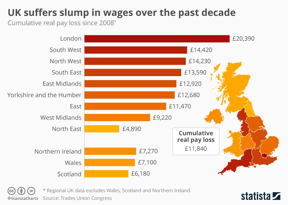 Infographic: UK suffers slump in wages over the past decade   Statista