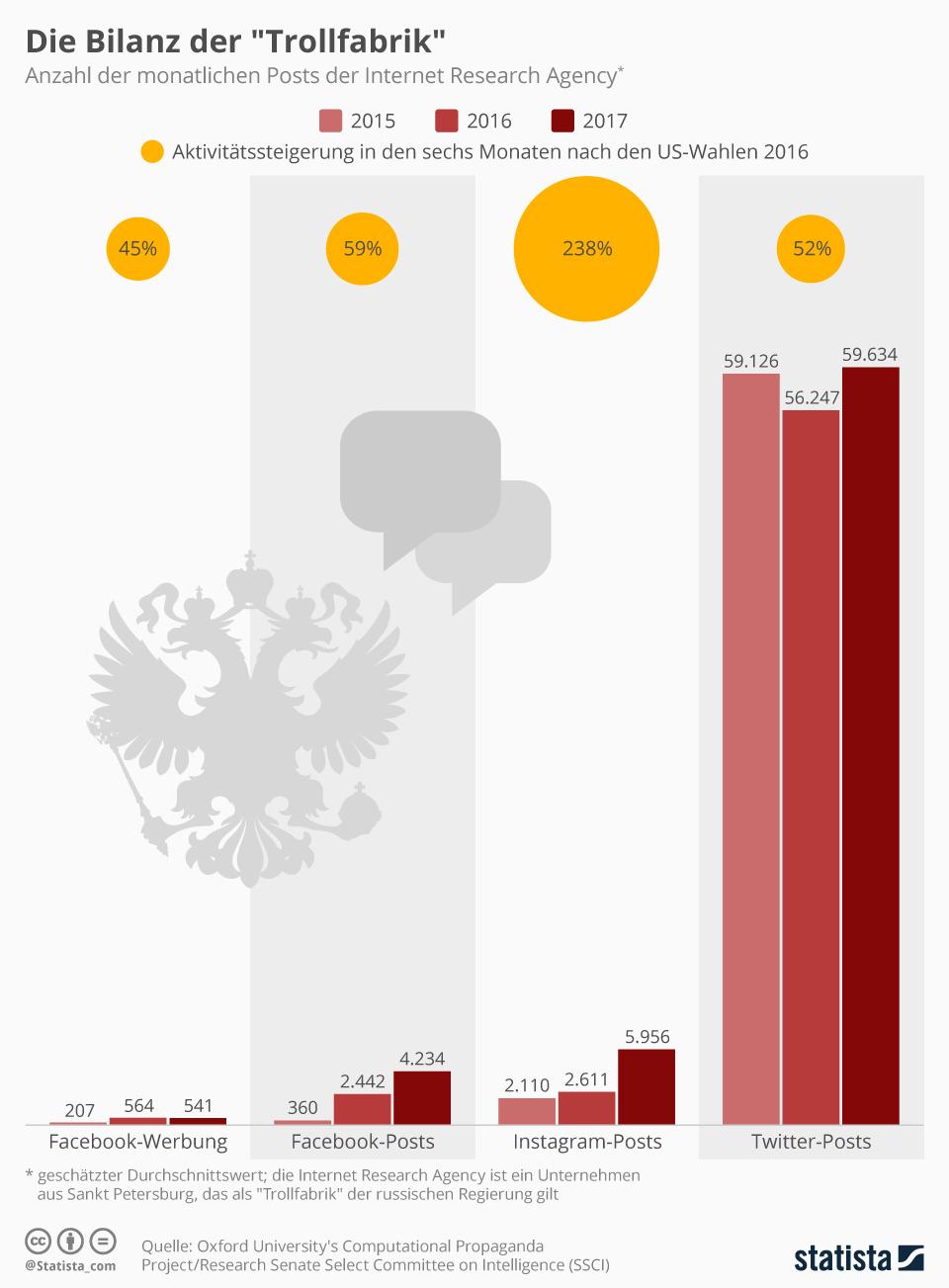 """Infografik: Die Bilanz der """"Trollfabrik""""   Statista"""