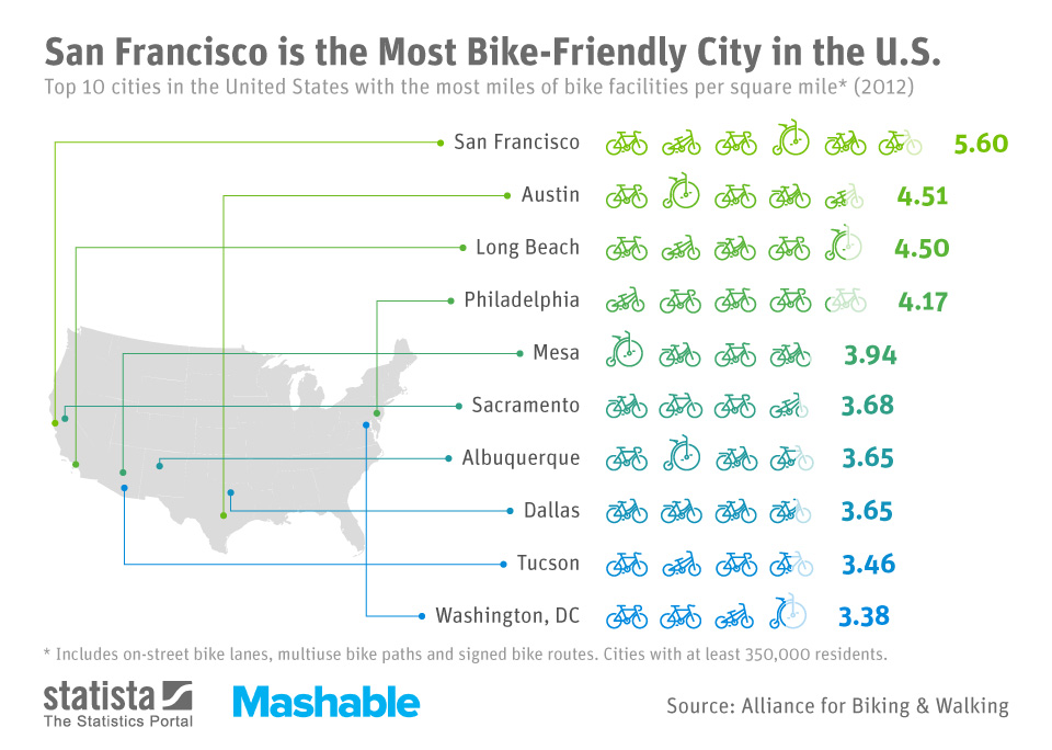 Infographic: San Francisco is the Most Bike-Friendly City in the U.S. | Statista