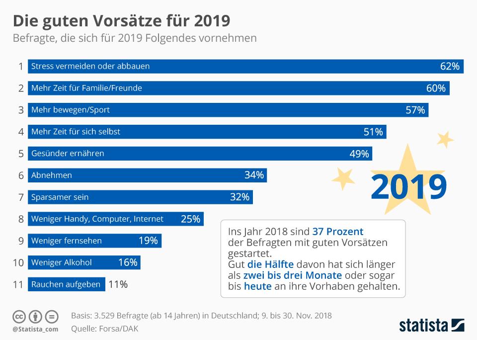 Infografik: Die guten Vorsätze für 2019 | Statista