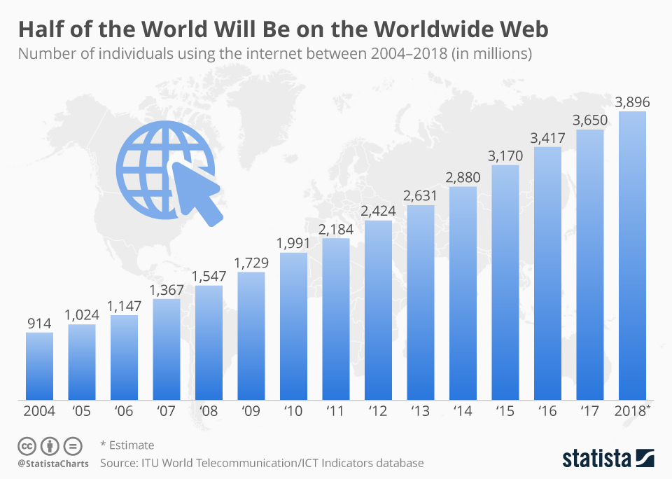 Infographic: Half of the World Will be on the Worldwide Web | Statista