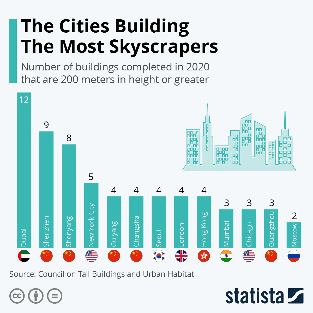 Infographic: The Cities Building The Most Skyscrapers | Statista