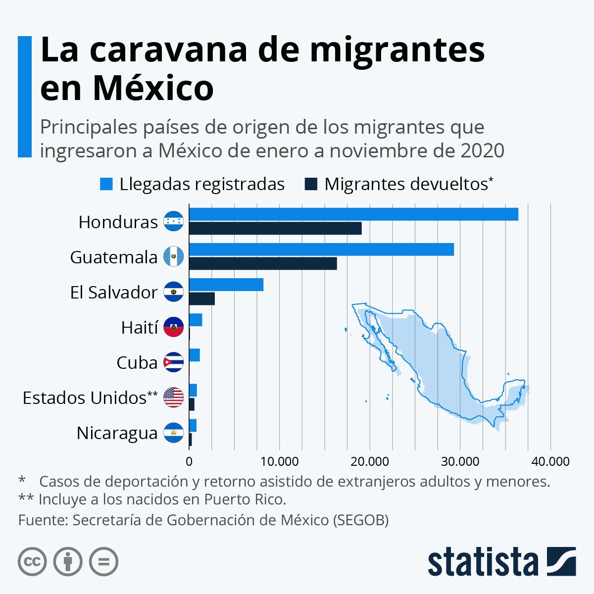 Infografía: Continúan las llegadas de migrantes a México en su paso a EE.UU. | Statista