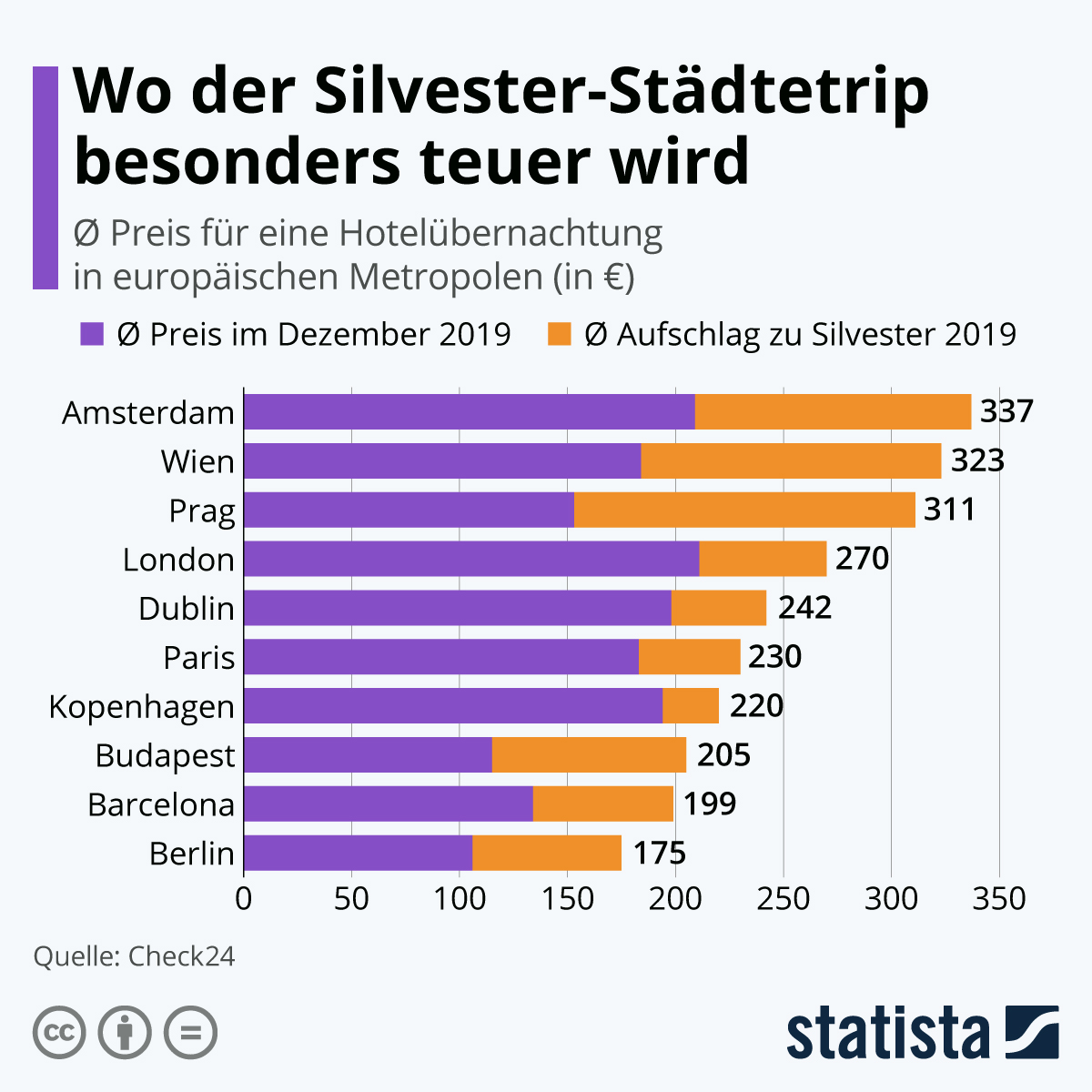 Infografik: Wo der Silvester-Städtetrip besonders teuer wird | Statista