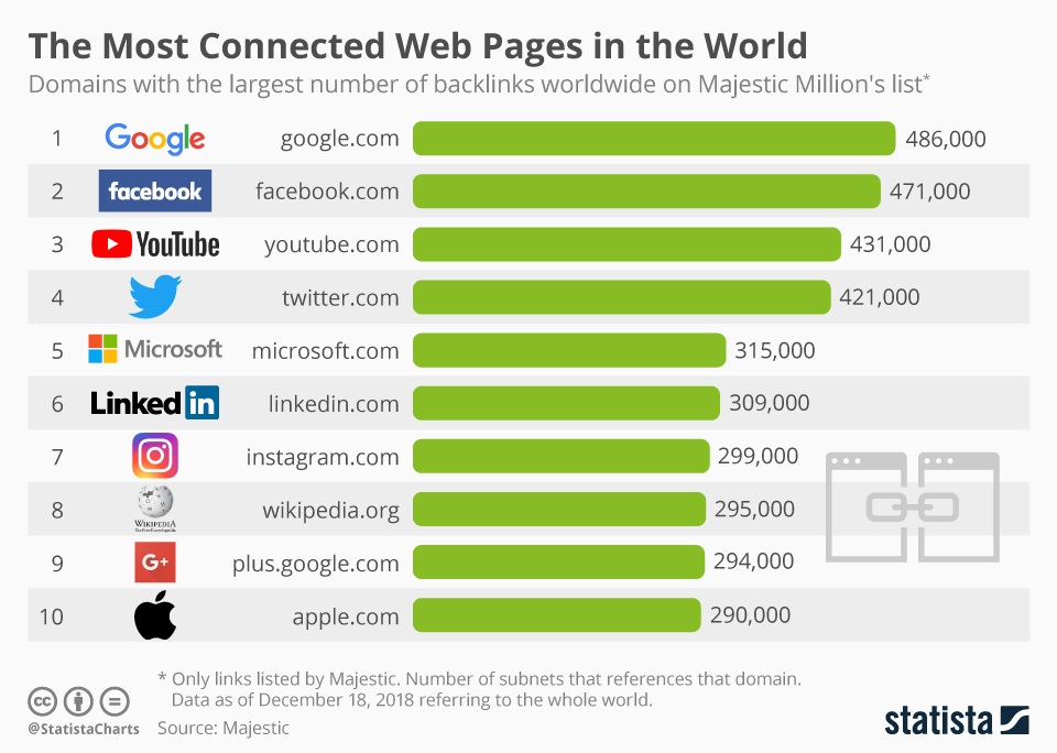 Infographic: The Most Connected Web Pages in the World | Statista