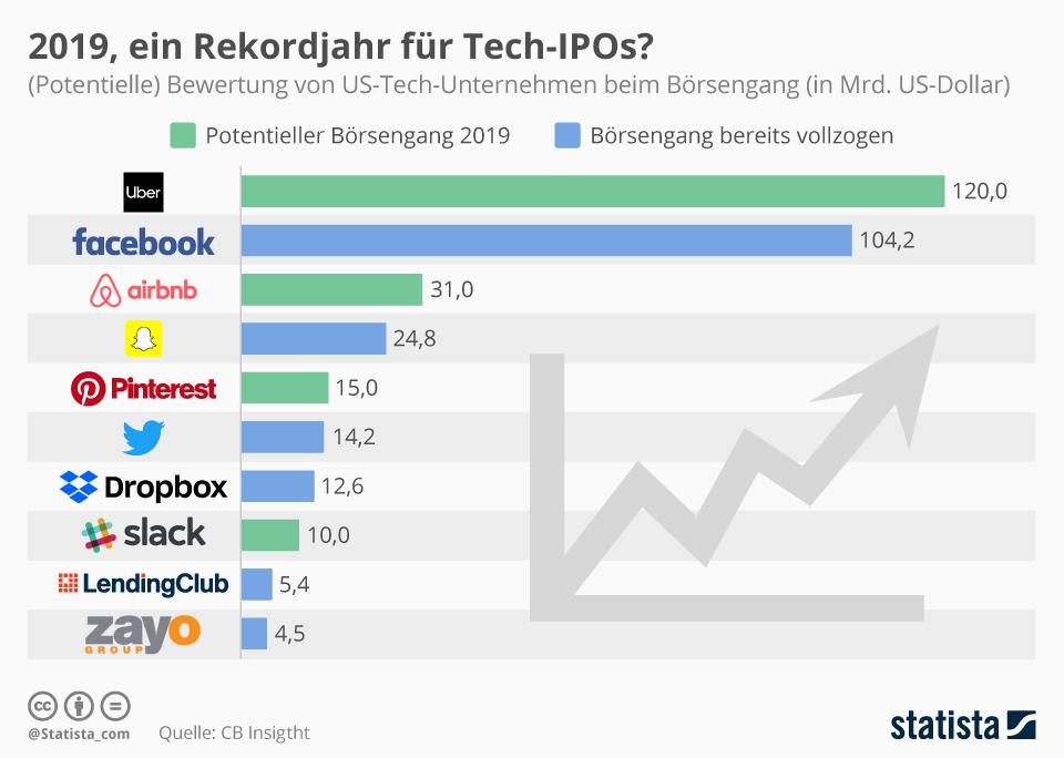 Infografik: 2019, ein Rekordjahr für Tech-IPOs?   Statista