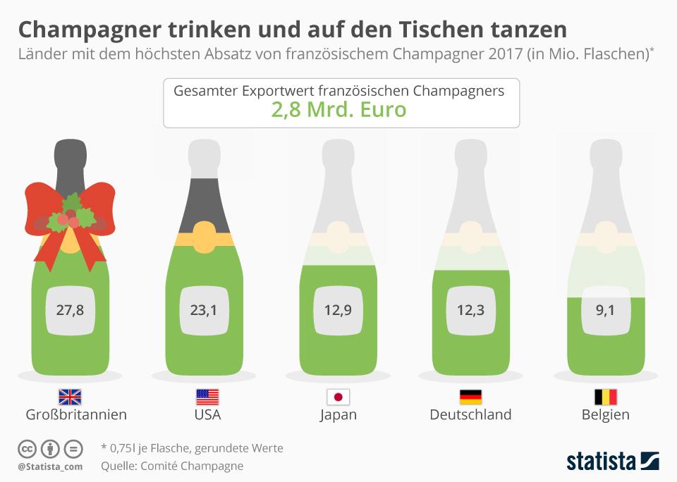 Infografik: Champagner trinken und auf den Tischen tanzen | Statista