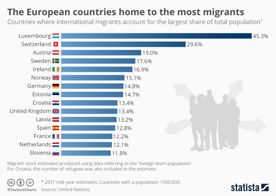 Infographic: The European countries home to the most migrants | Statista