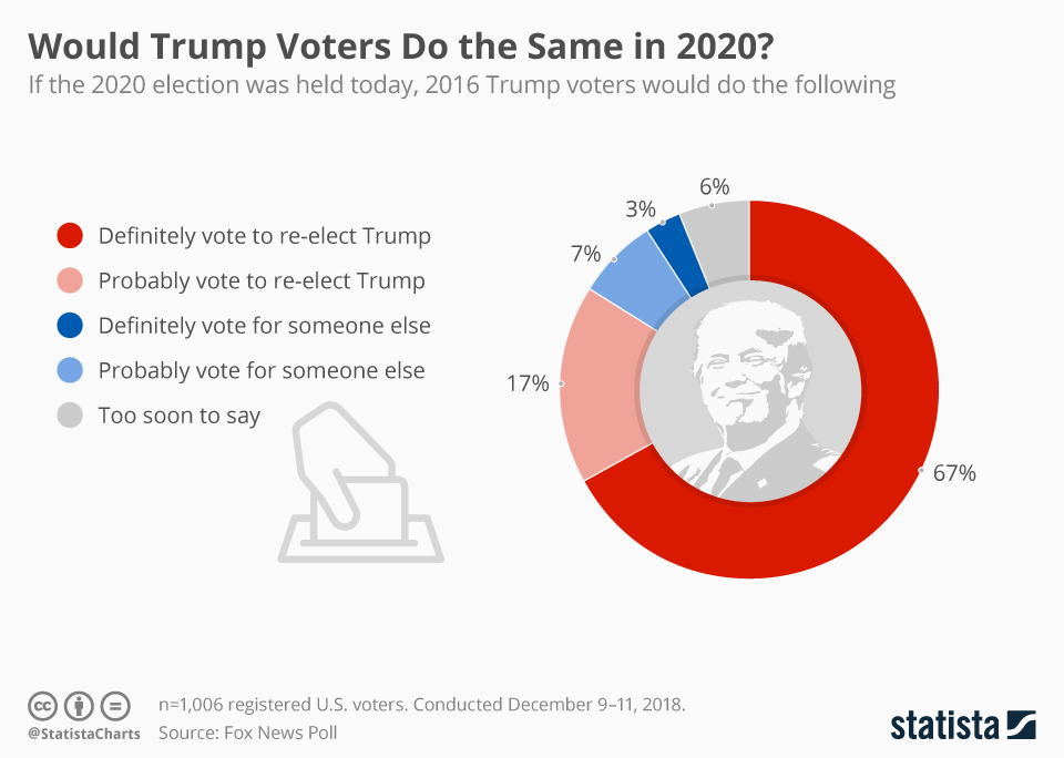 Infographic: Would Trump Voters Do the Same in 2020? | Statista