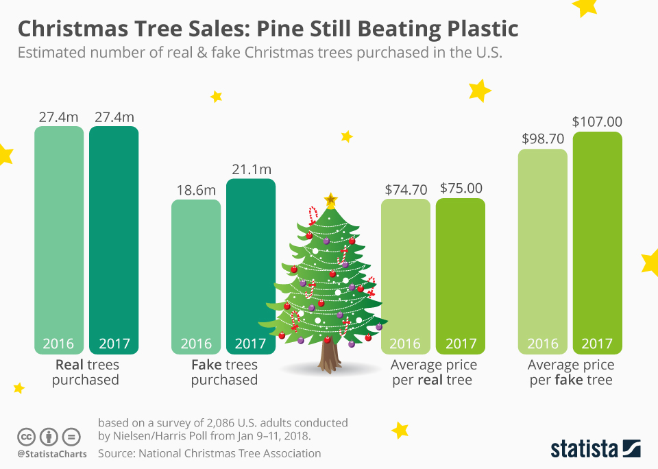 Infographic: Christmas Tree Sales: Pine Still Beating Plastic | Statista
