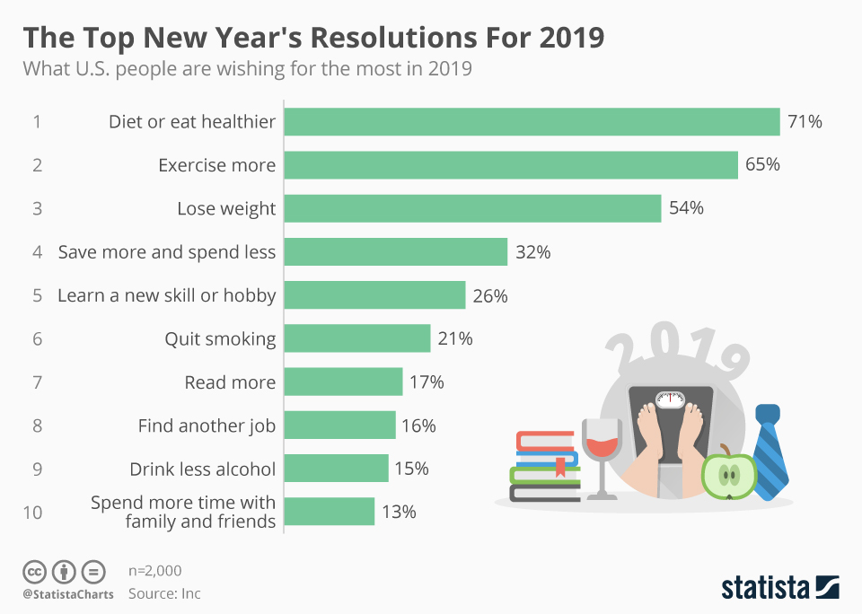Infographic: The Top New Year's Resolutions For 2019 | Statista
