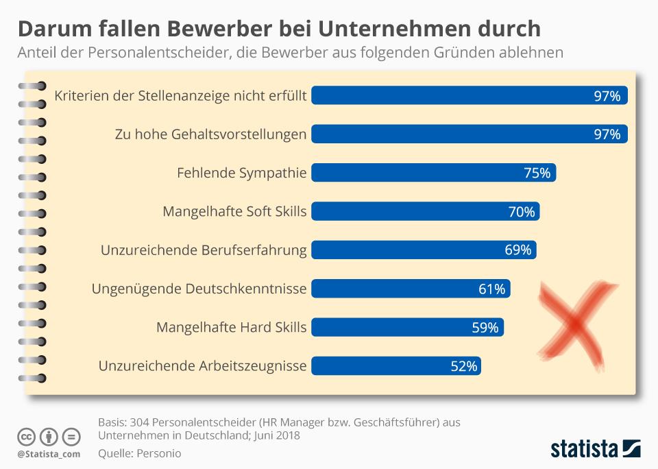 Infografik: Darum fallen Bewerber bei Unternehmen durch | Statista