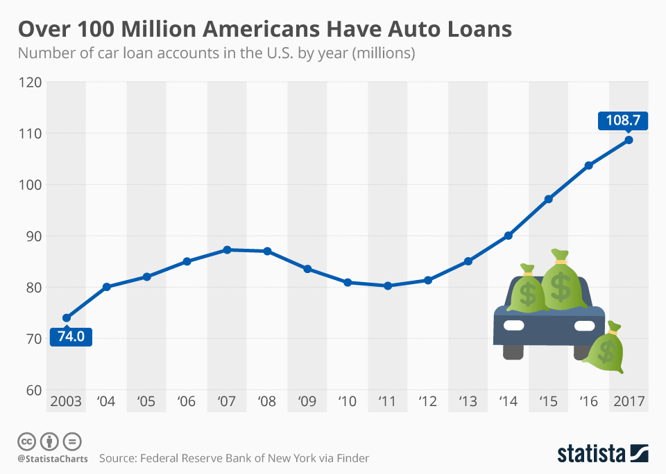 Infographic: Over 100 Million Americans Have Auto Loans | Statista