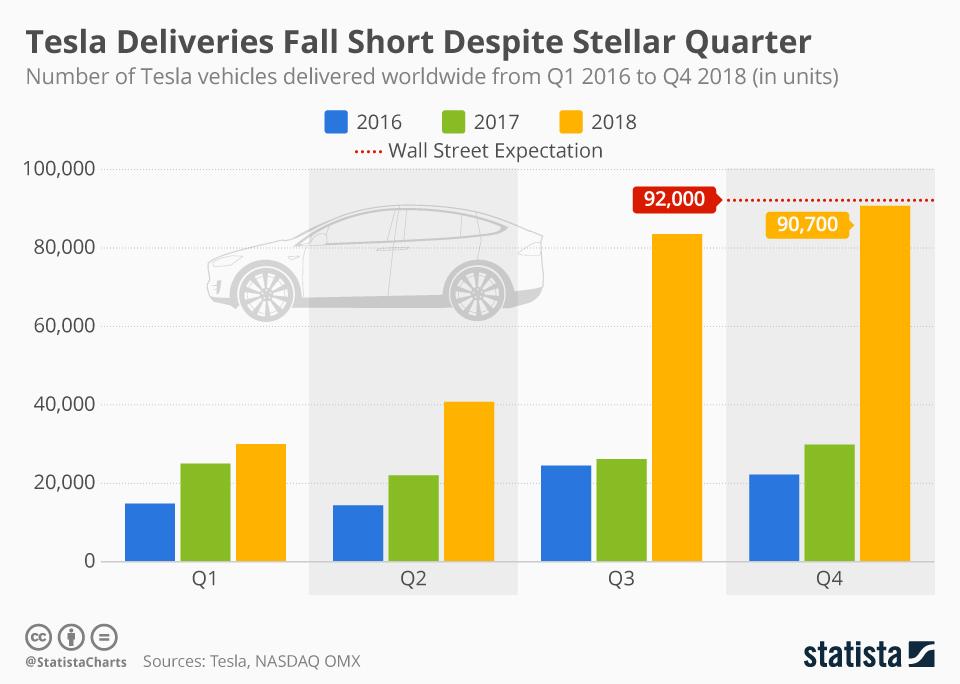 Infographic: Tesla Deliveries Fall Short Despite Stellar Quarter | Statista