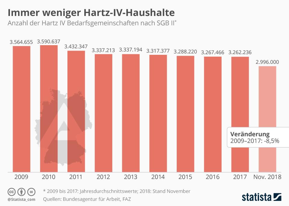 Infografik: Immer weniger Hartz-IV-Haushalte  | Statista