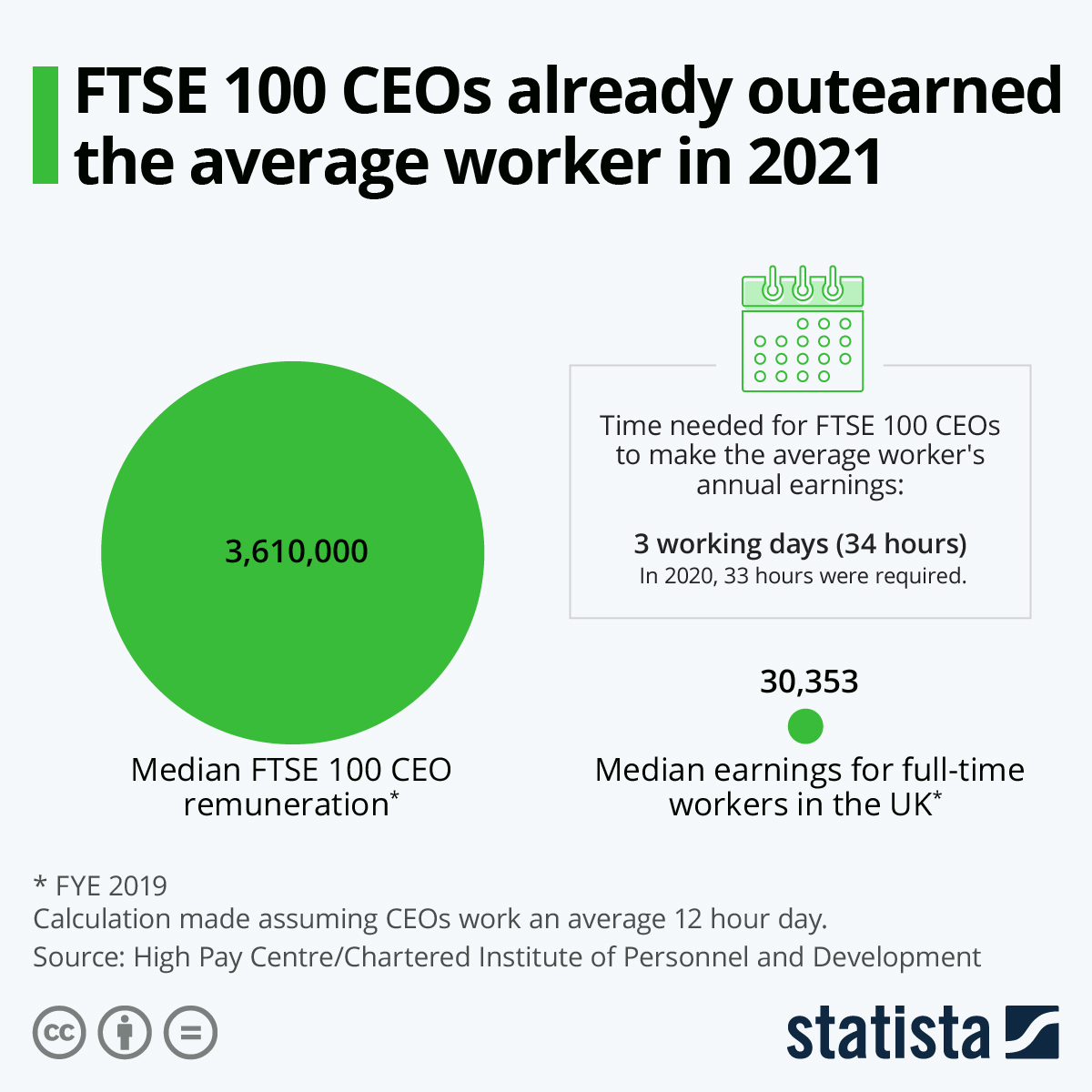 Infographic: FTSE 100 CEOs already outearned the average worker in 2021 | Statista