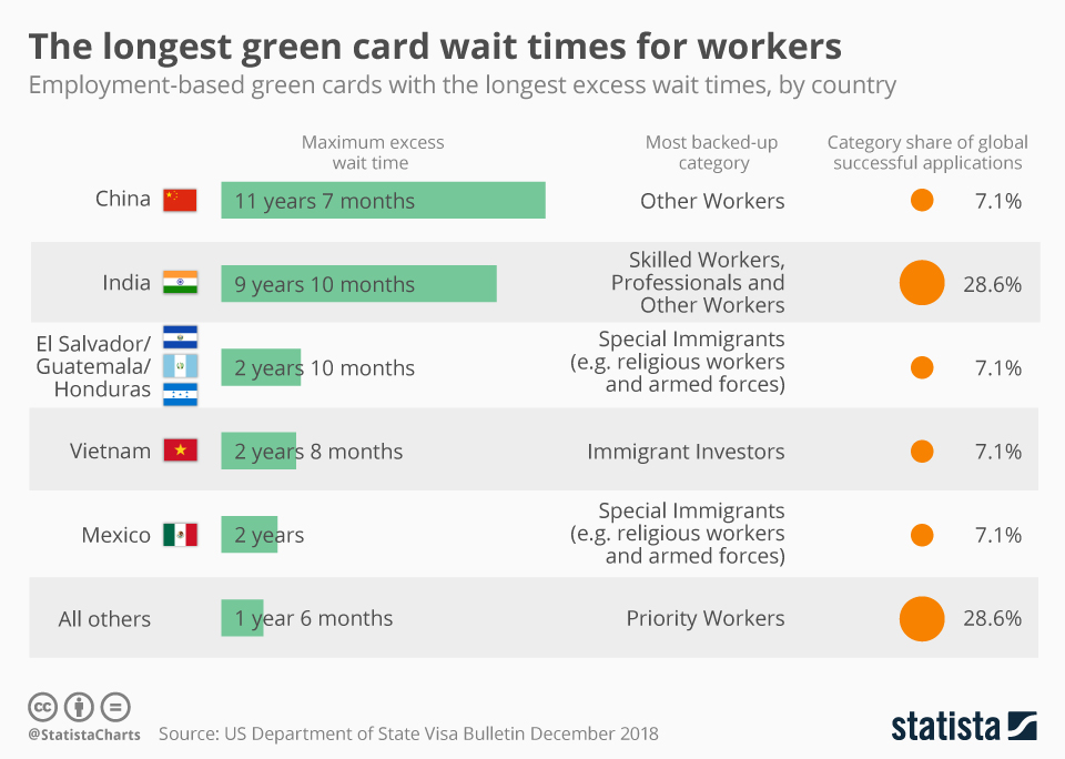 Infographic: Chinese and Indian Professionals Wait Years for Green Cards | Statista