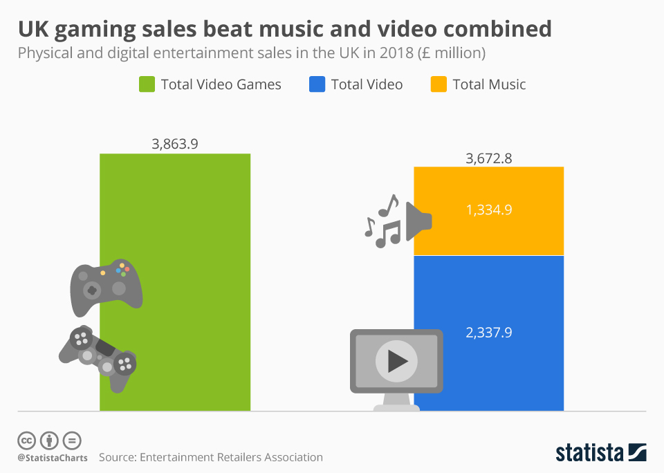 Infographic: UK gaming sales beat music and video combined  | Statista