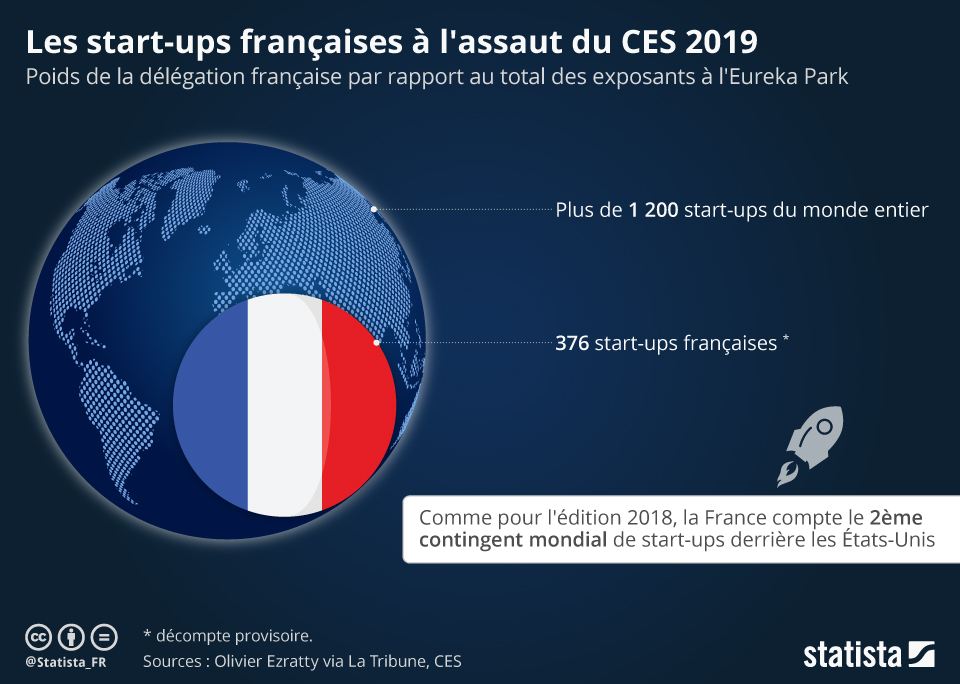 Infographie: Les start-ups françaises à l'assaut du CES 2019   Statista