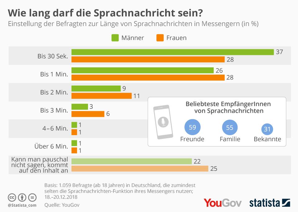 Infografik: Wie lang darf die Sprachnachricht sein? | Statista