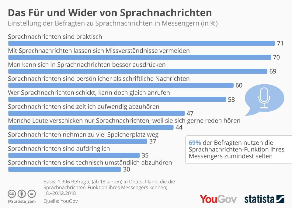 Infografik: Das Für und Wider von Sprachnachrichten | Statista