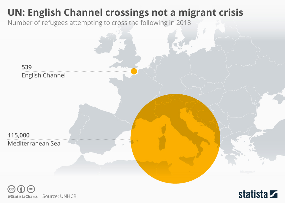 Infographic: UN: English Channel crossings not a migrant crisis | Statista