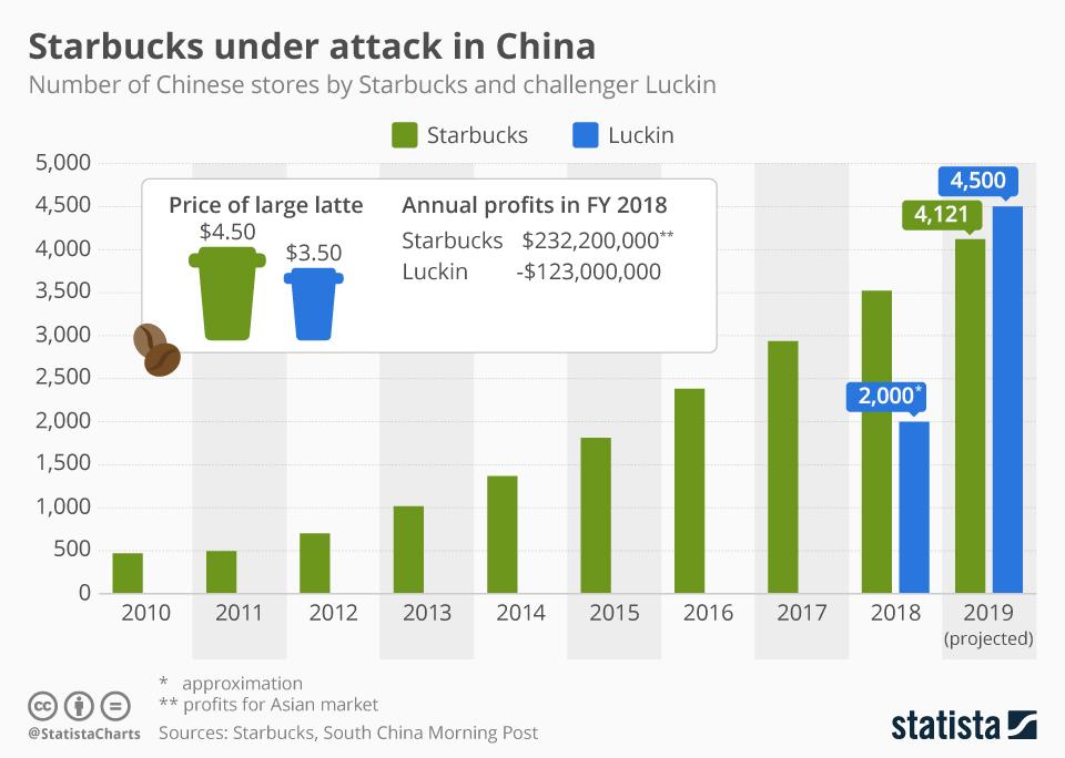 Infographic: Chinese Startup Aims to Overtake Starbucks   Statista