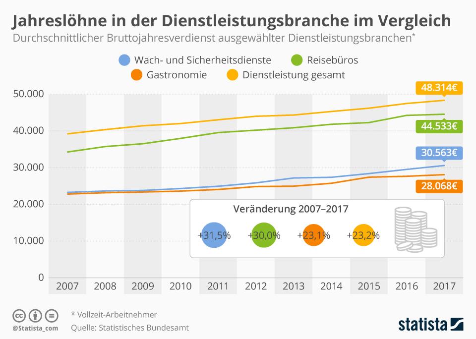 Infografik: Jahreslöhne in der Dienstleistungssbranche im Vergleich | Statista