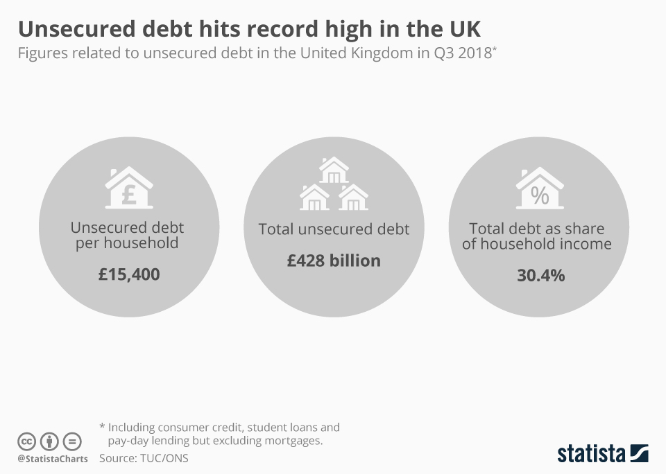 Infographic: Unsecured debt hits record high in the UK   Statista