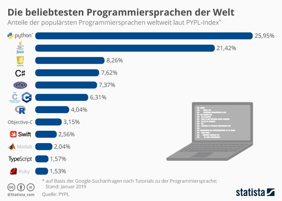 Infografik: Die beliebtesten Programmiersprachen der Welt | Statista