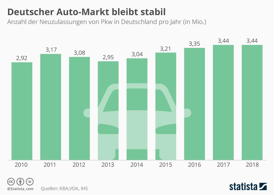 Infografik: Deutscher Automarkt bleibt stabil | Statista