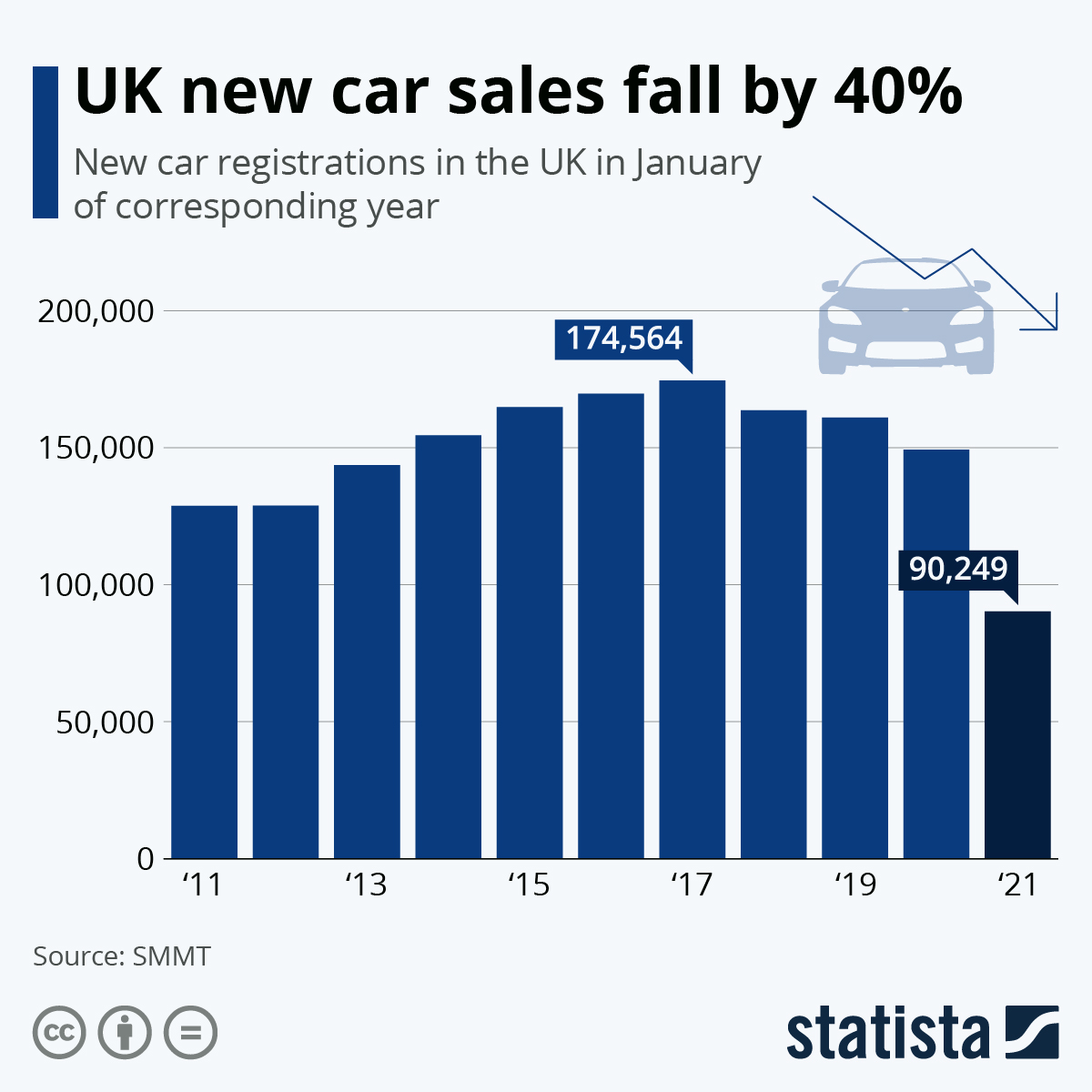 Infographic: New car sales in the UK continue to fall | Statista