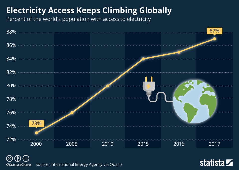 Infographic: Electricity Access Keeps Climbing Globally | Statista