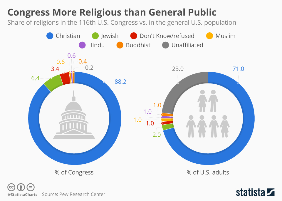 Infographic: Congress More Religious than General Public | Statista