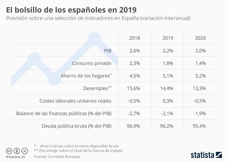 Infografía: ¿Es verdad que la economía española se estanca? | Statista