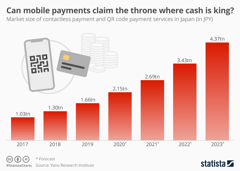 Infographic: Can mobile payments claim the throne where cash is king?  | Statista