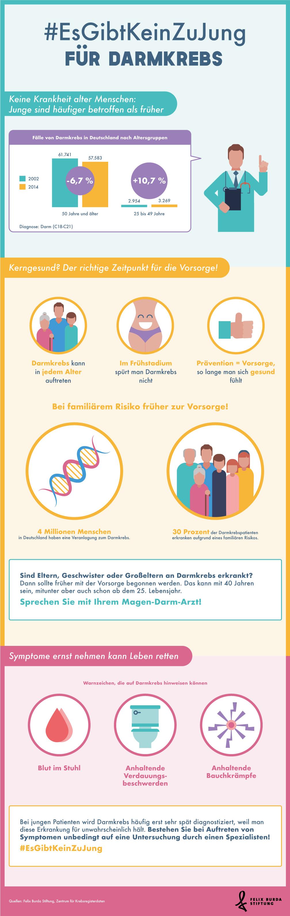 Infografik: #EsGibtKeinZuJung für Darmkrebs | Statista