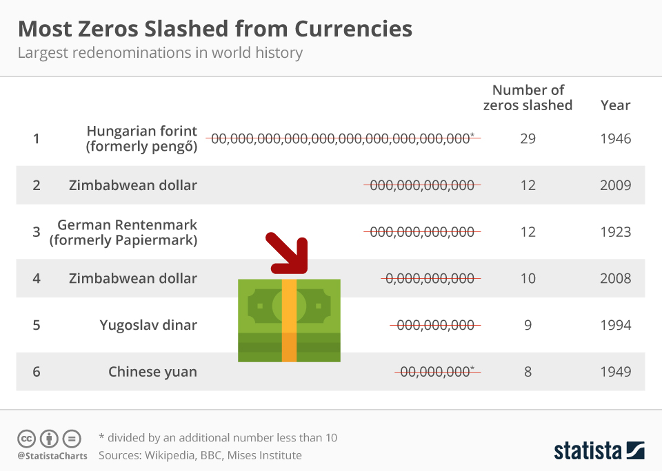 Infographic: Iran Might Slash Four Zeros from Currency | Statista