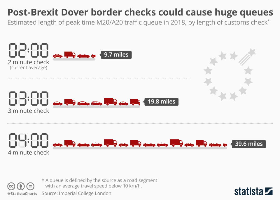 Infographic: Post-Brexit Dover border checks could cause huge queues   Statista