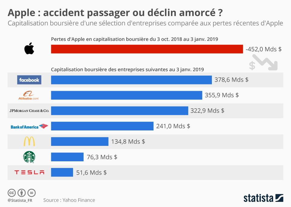Infographie: Apple : accident passager ou déclin amorcé ? | Statista
