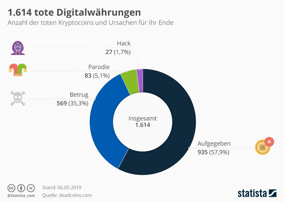 Infografik: 1.614 tote Digitalwährungen     Statista
