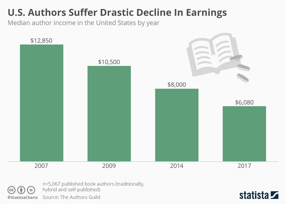 Infographic: U.S. Authors Suffer Drastic Decline In Earnings | Statista