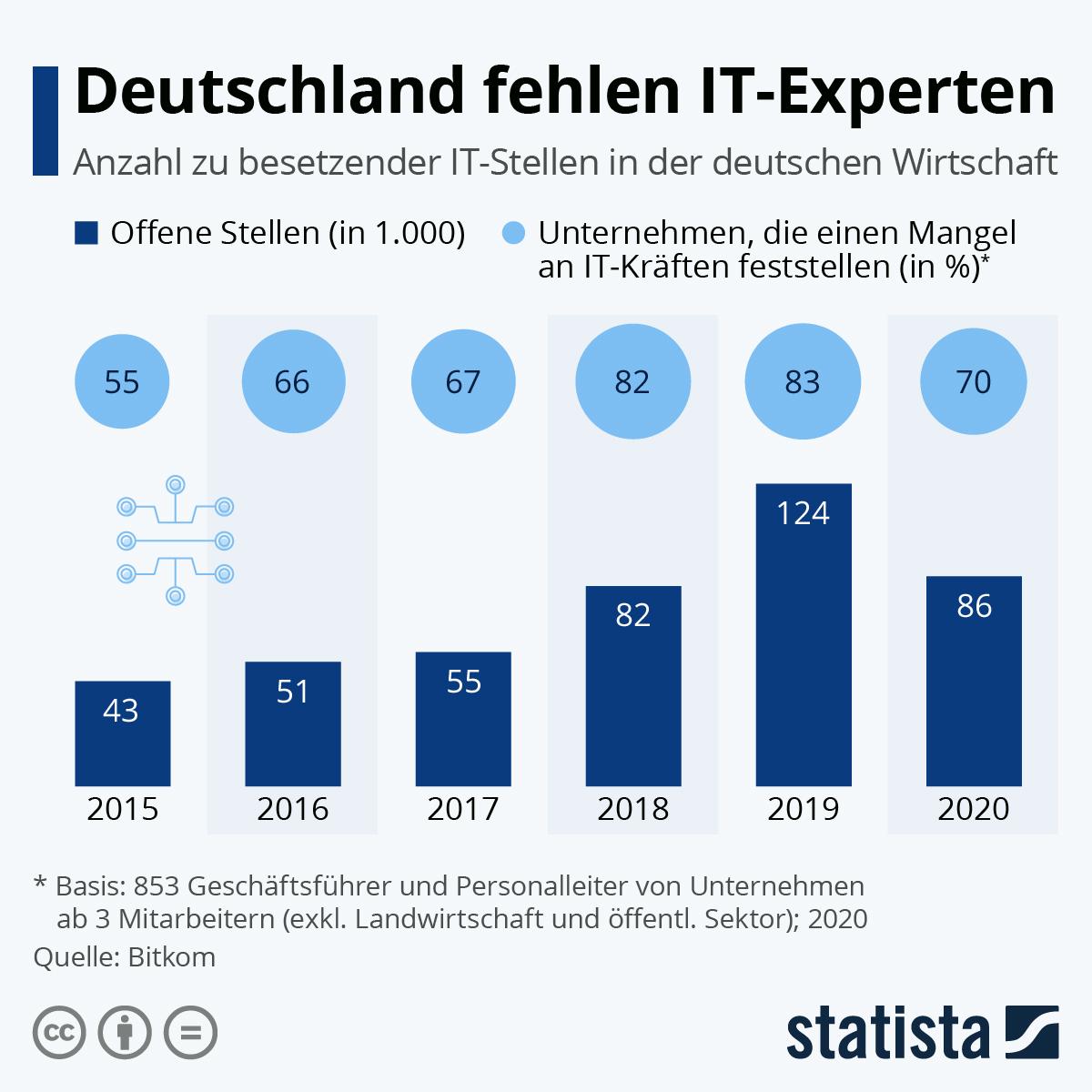 Anzahl an offenen Stellen in der IT in den letzten Jahren | Statista